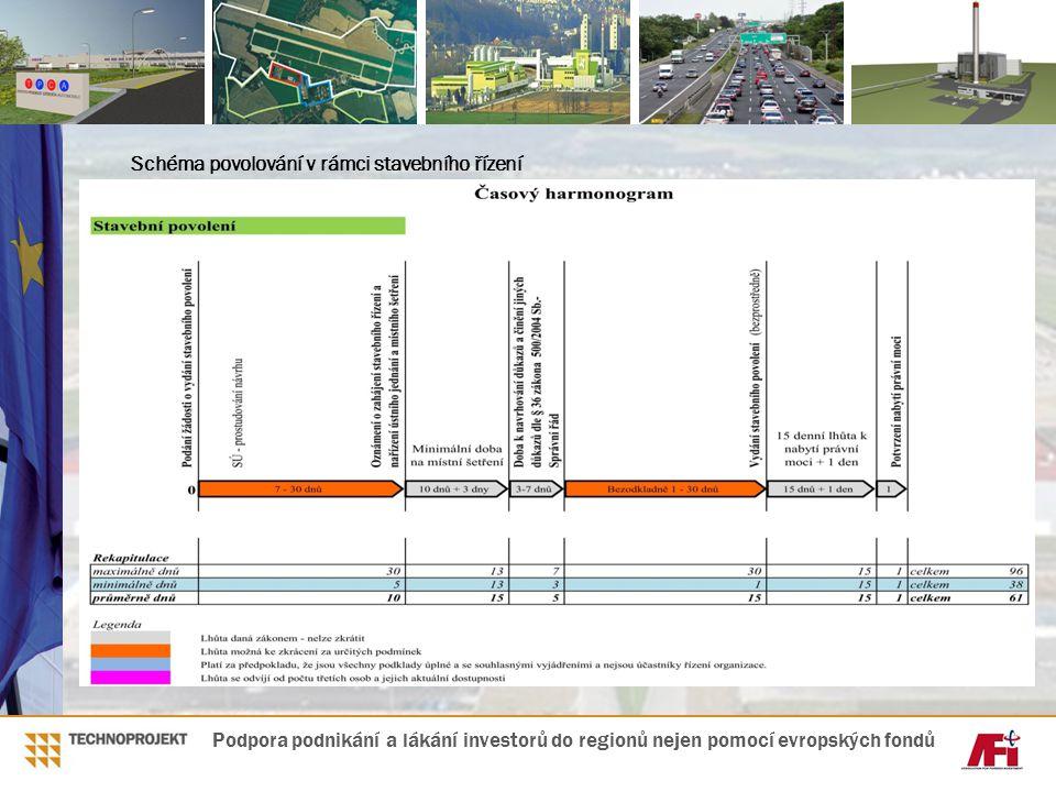 Schéma povolování v rámci stavebního řízení