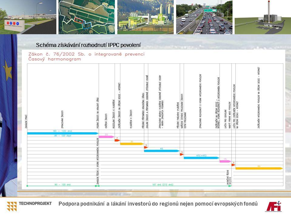 Schéma získávání rozhodnutí IPPC povolení
