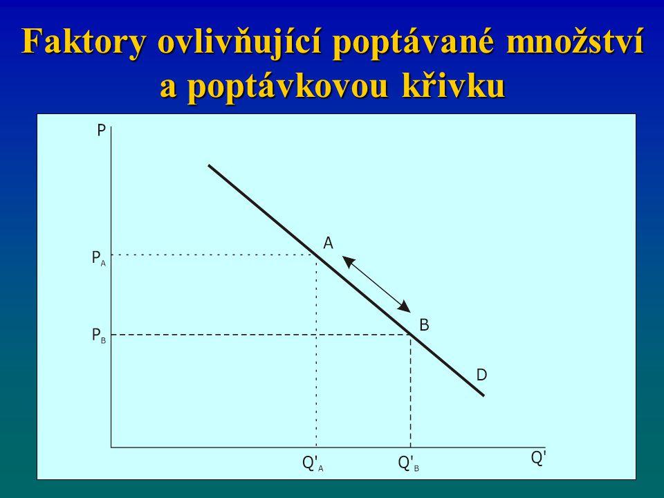Faktory ovlivňující poptávané množství a poptávkovou křivku
