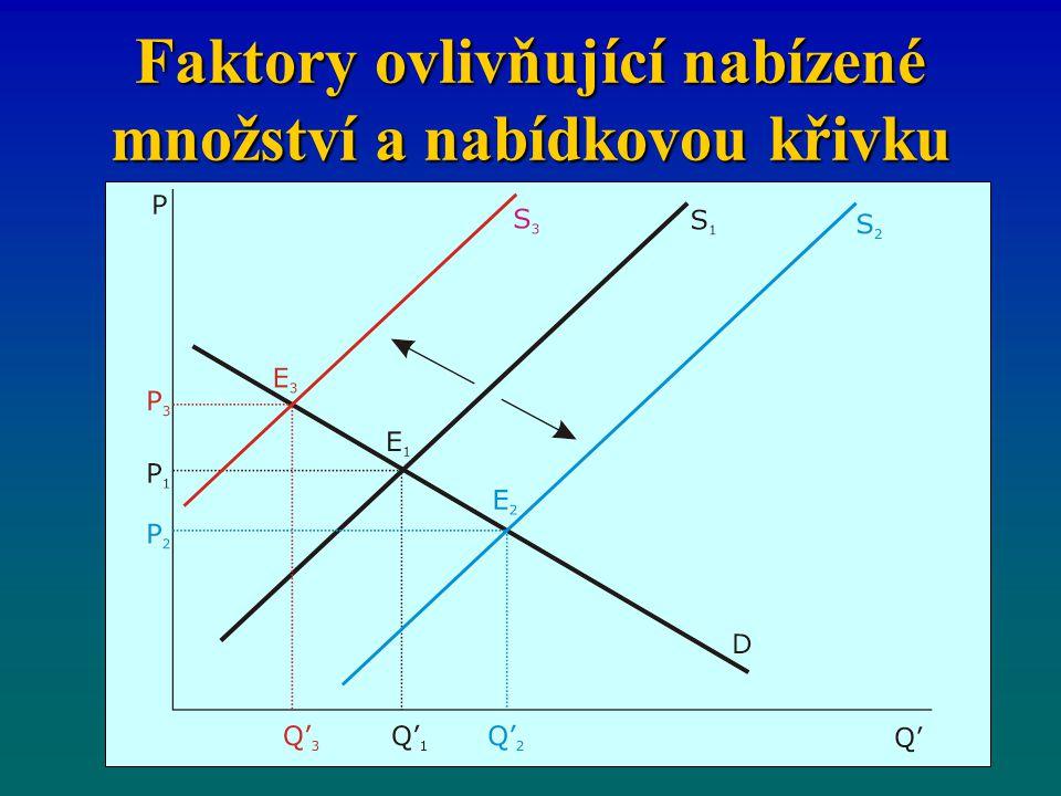 Faktory ovlivňující nabízené množství a nabídkovou křivku