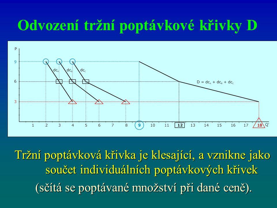 Odvození tržní poptávkové křivky D