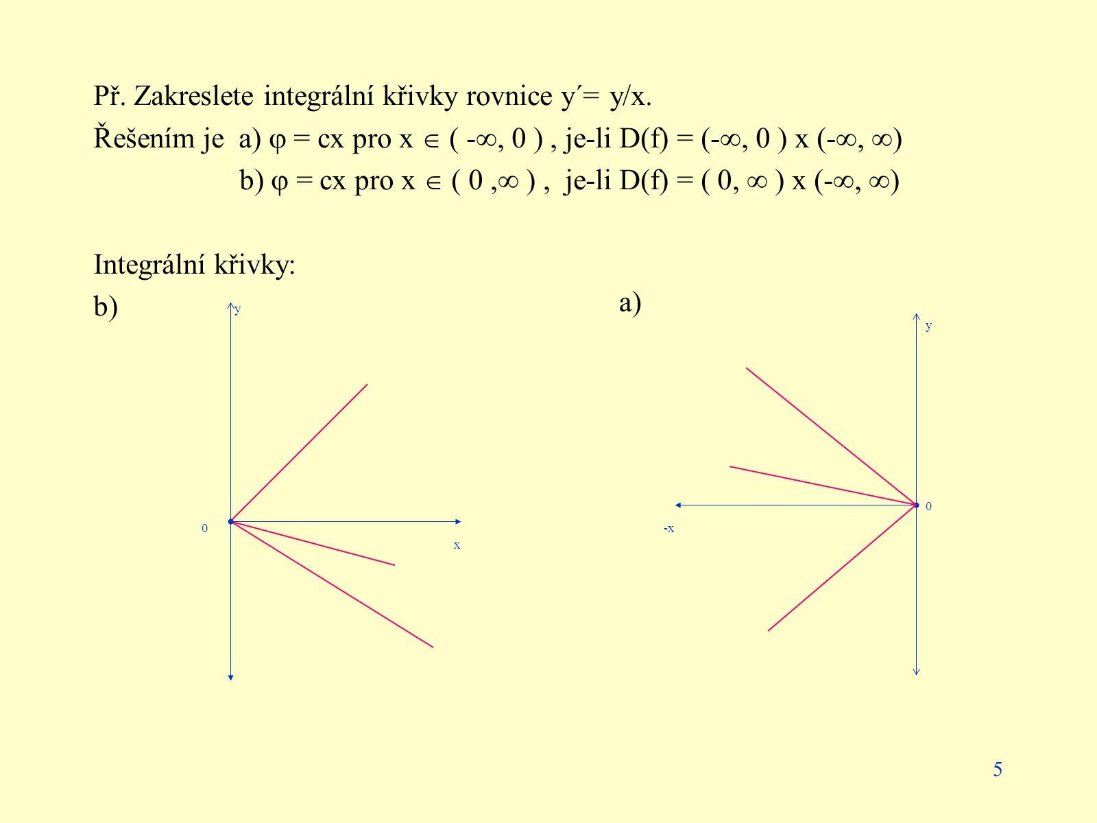 Př. Zakreslete integrální křivky rovnice y´= y/x.