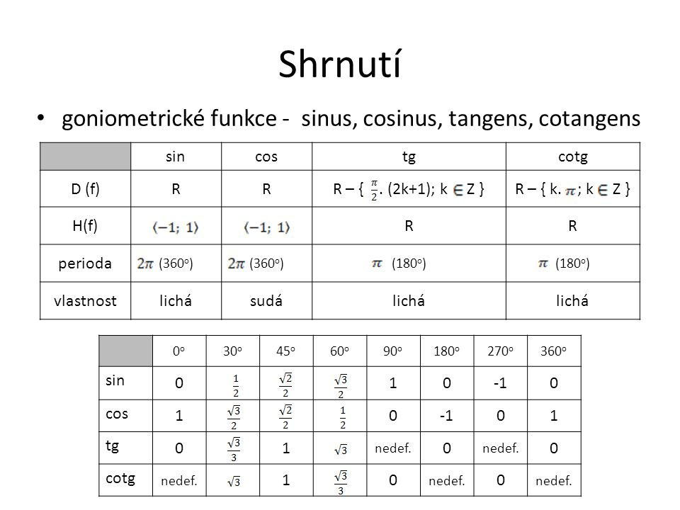 Shrnutí goniometrické funkce - sinus, cosinus, tangens, cotangens sin