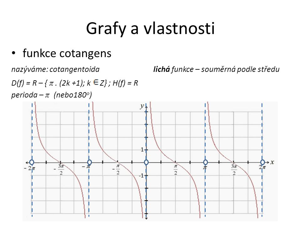 Grafy a vlastnosti funkce cotangens