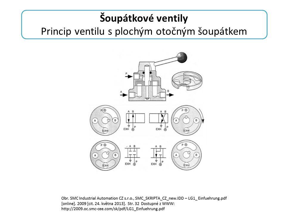 Princip ventilu s plochým otočným šoupátkem