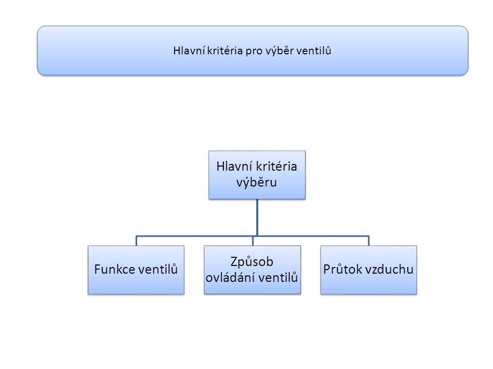 Hlavní kritéria výběru