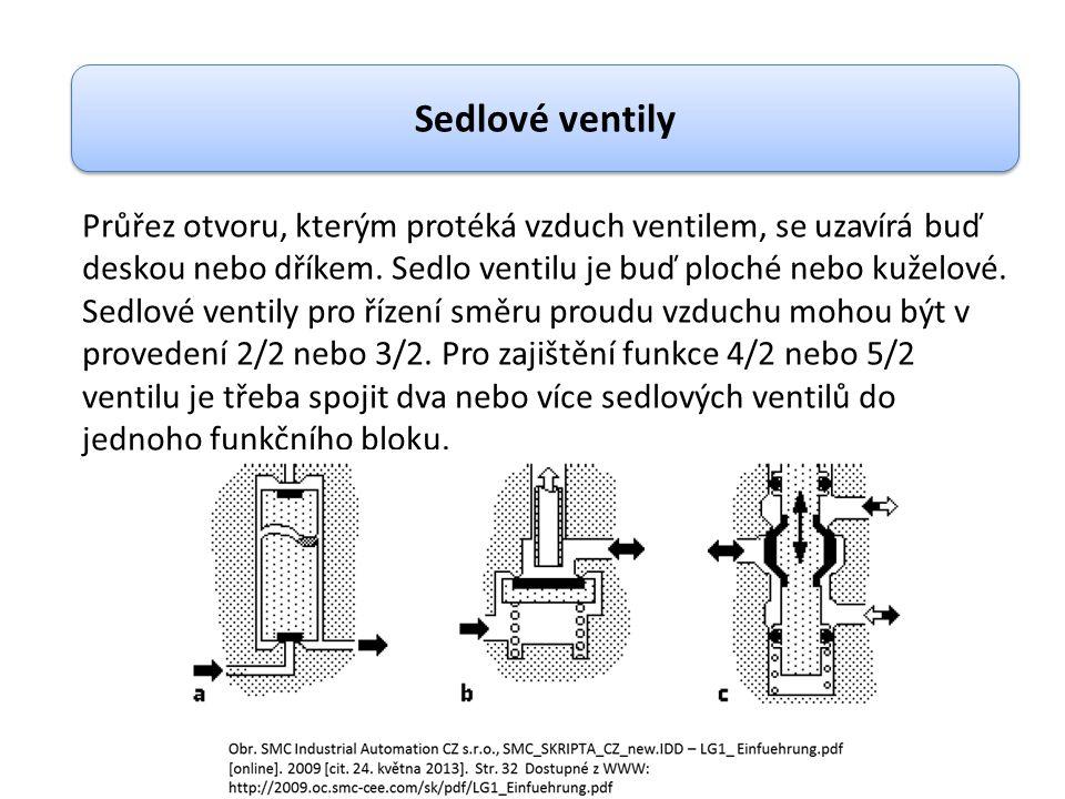 Sedlové ventily