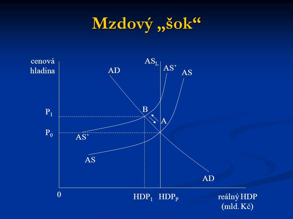 """Mzdový """"šok cenová hladina ASL AS' AD AS B P1 A P0 AS' AS AD HDP1"""