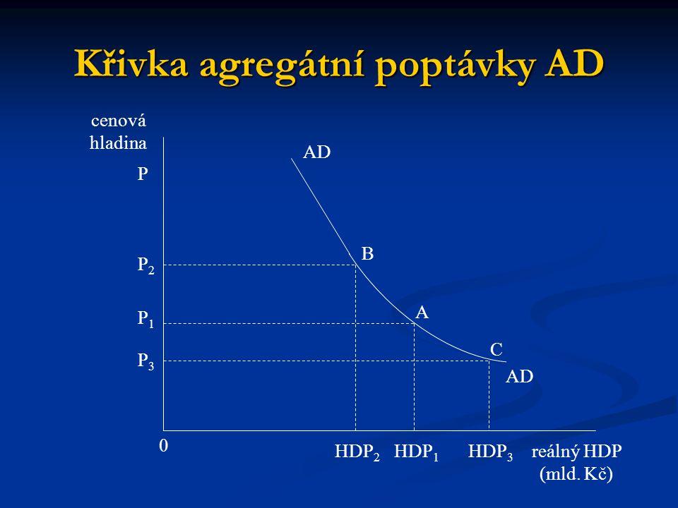Křivka agregátní poptávky AD