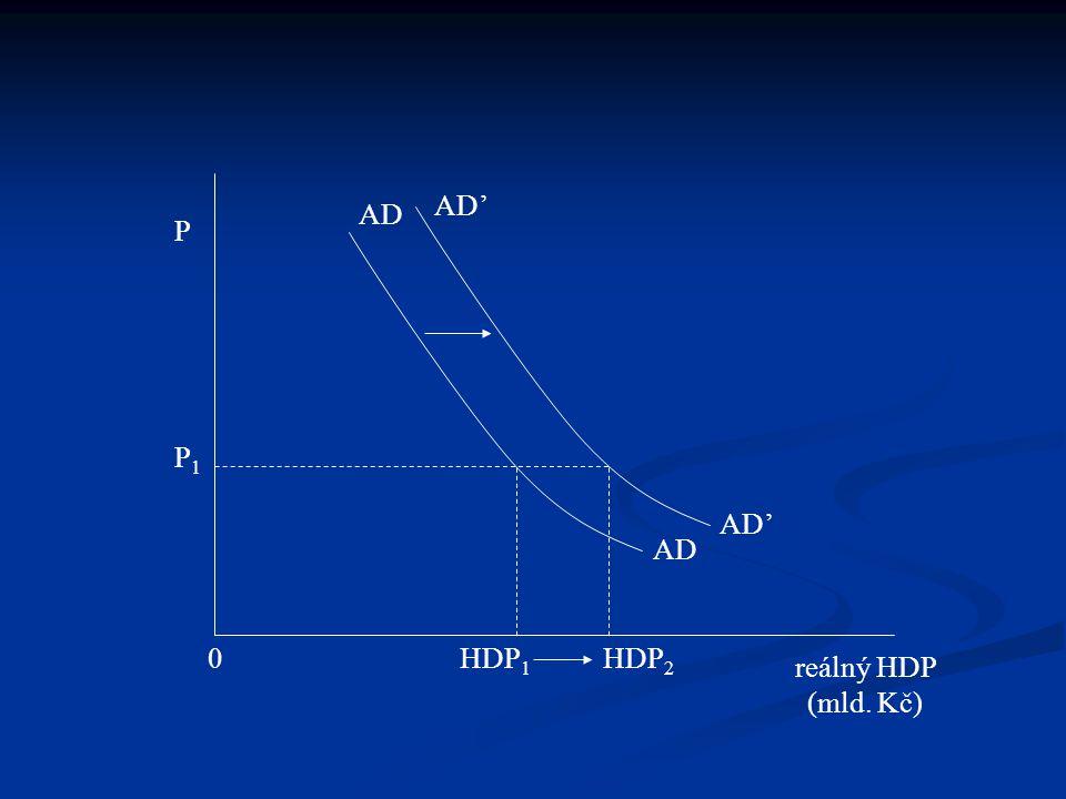 AD' AD P P1 AD' AD HDP1 HDP2 reálný HDP (mld. Kč)