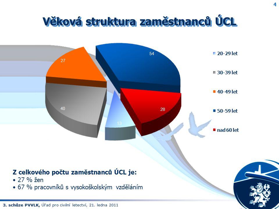 Věková struktura zaměstnanců ÚCL