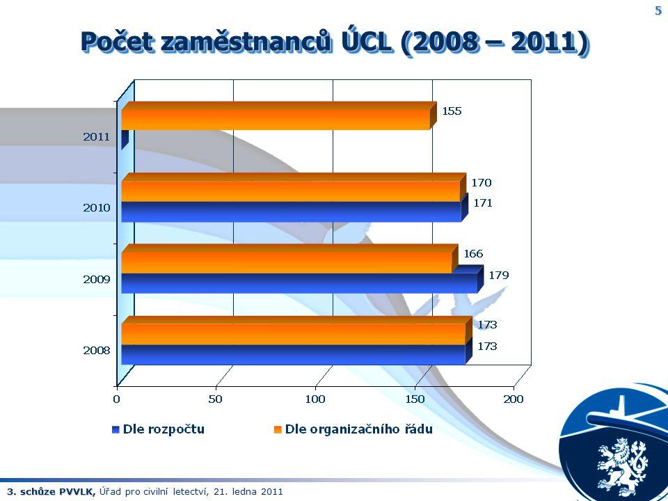 Počet zaměstnanců ÚCL (2008 – 2011)