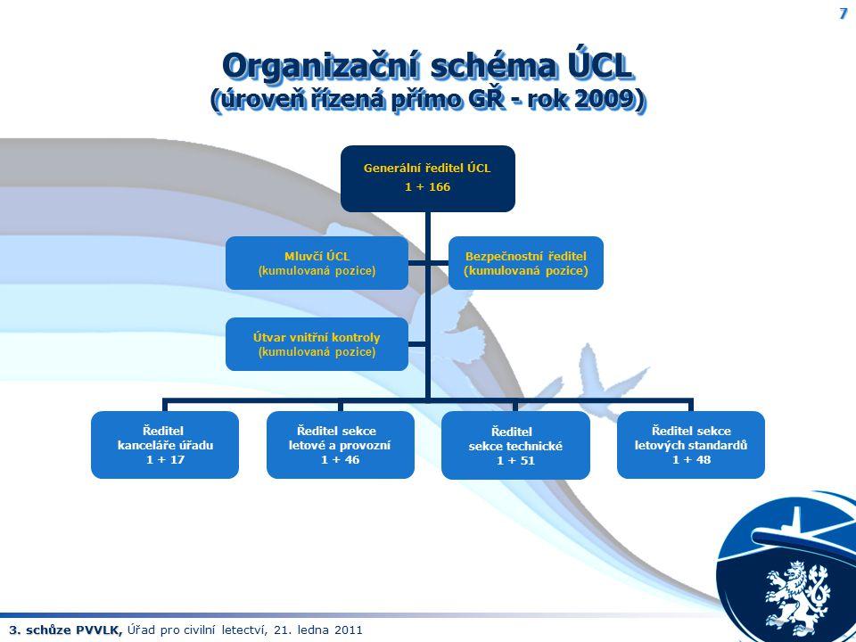 Organizační schéma ÚCL (úroveň řízená přímo GŘ - rok 2009)