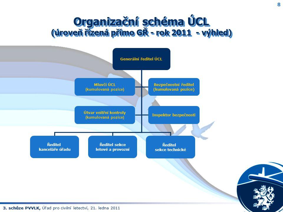 Organizační schéma ÚCL (úroveň řízená přímo GŘ - rok 2011 - výhled)