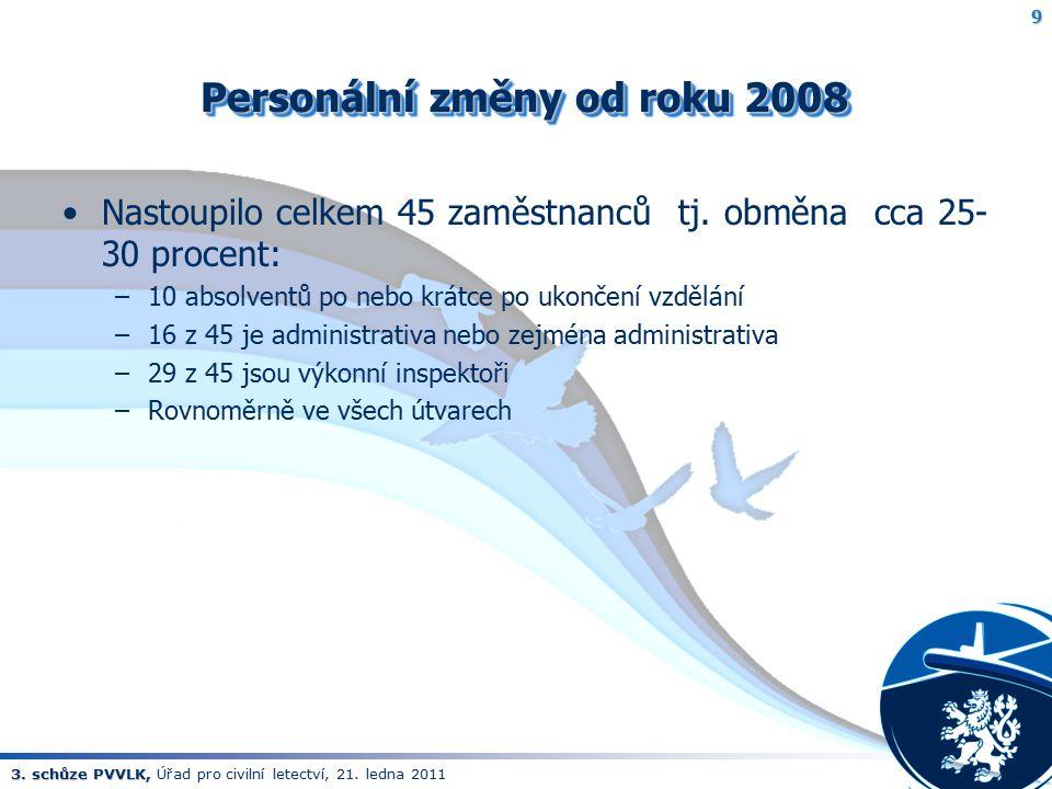 Personální změny od roku 2008
