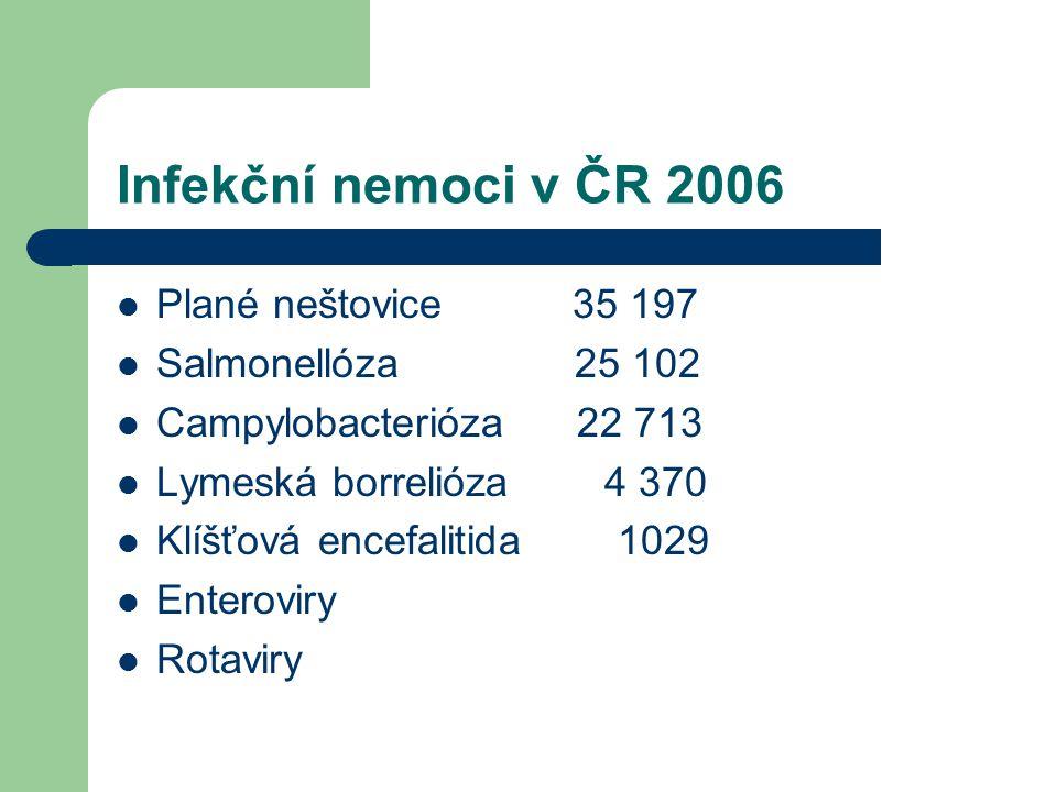 Infekční nemoci v ČR 2006 Plané neštovice 35 197 Salmonellóza 25 102