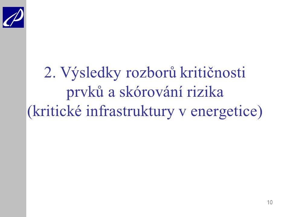2. Výsledky rozborů kritičnosti prvků a skórování rizika (kritické infrastruktury v energetice)