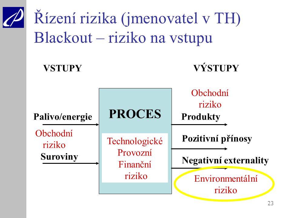 Řízení rizika (jmenovatel v TH) Blackout – riziko na vstupu