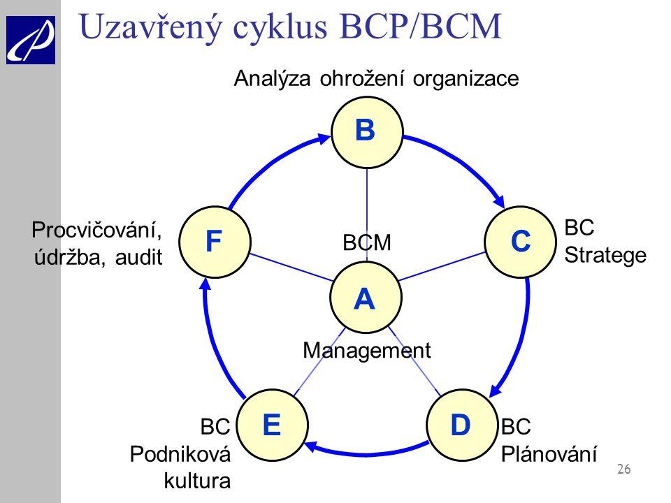 Uzavřený cyklus BCP/BCM