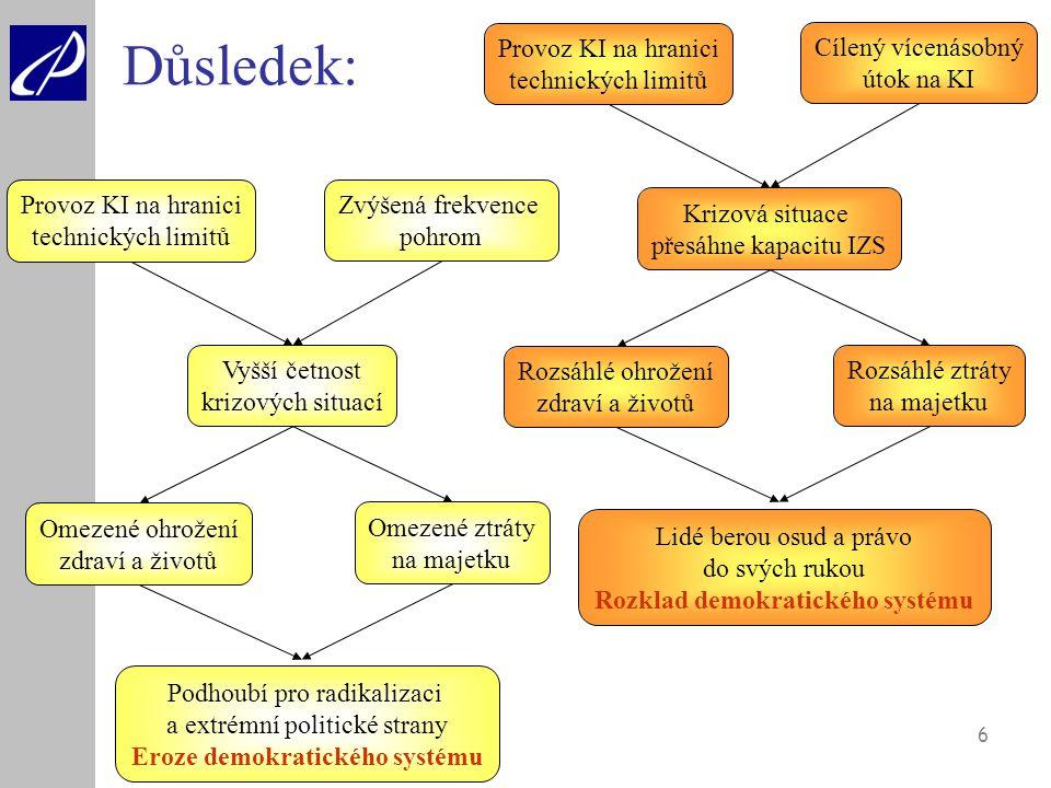 Rozklad demokratického systému Eroze demokratického systému