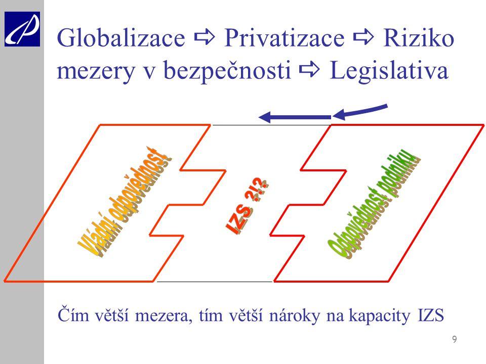 Globalizace  Privatizace  Riziko mezery v bezpečnosti  Legislativa