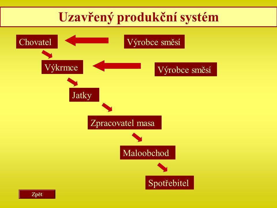 Uzavřený produkční systém
