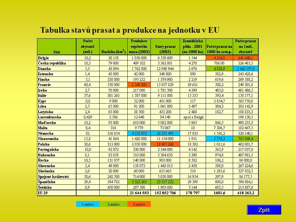Tabulka stavů prasat a produkce na jednotku v EU