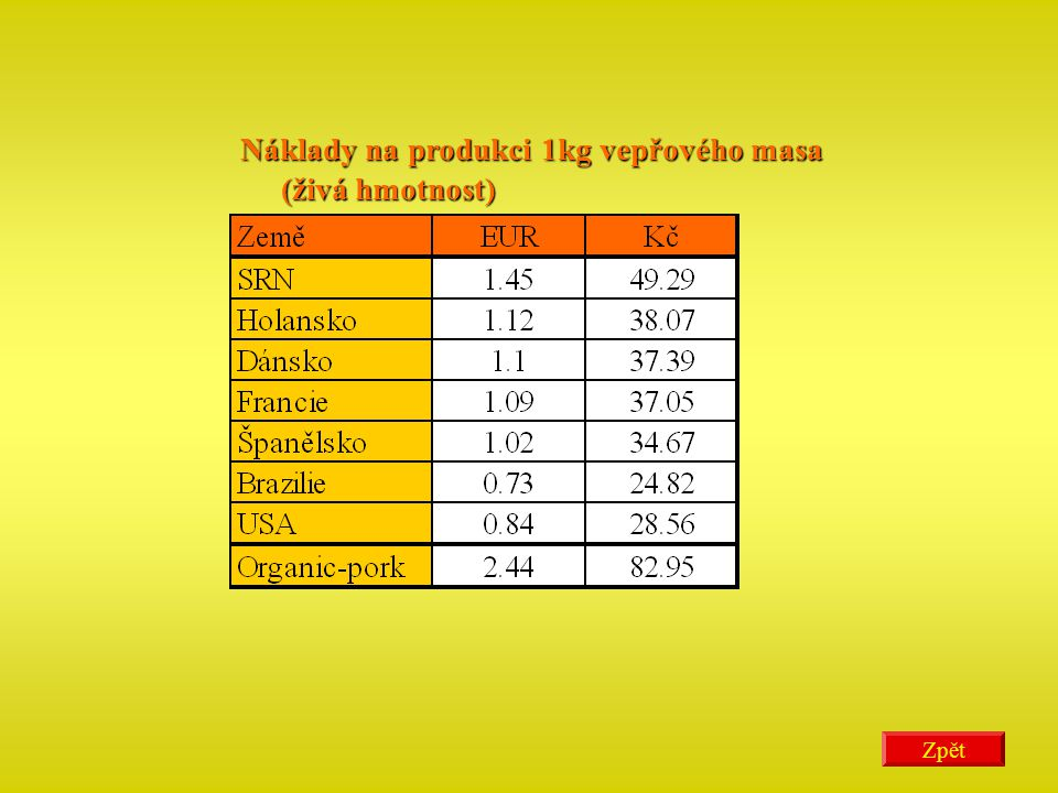 Náklady na produkci 1kg vepřového masa (živá hmotnost)