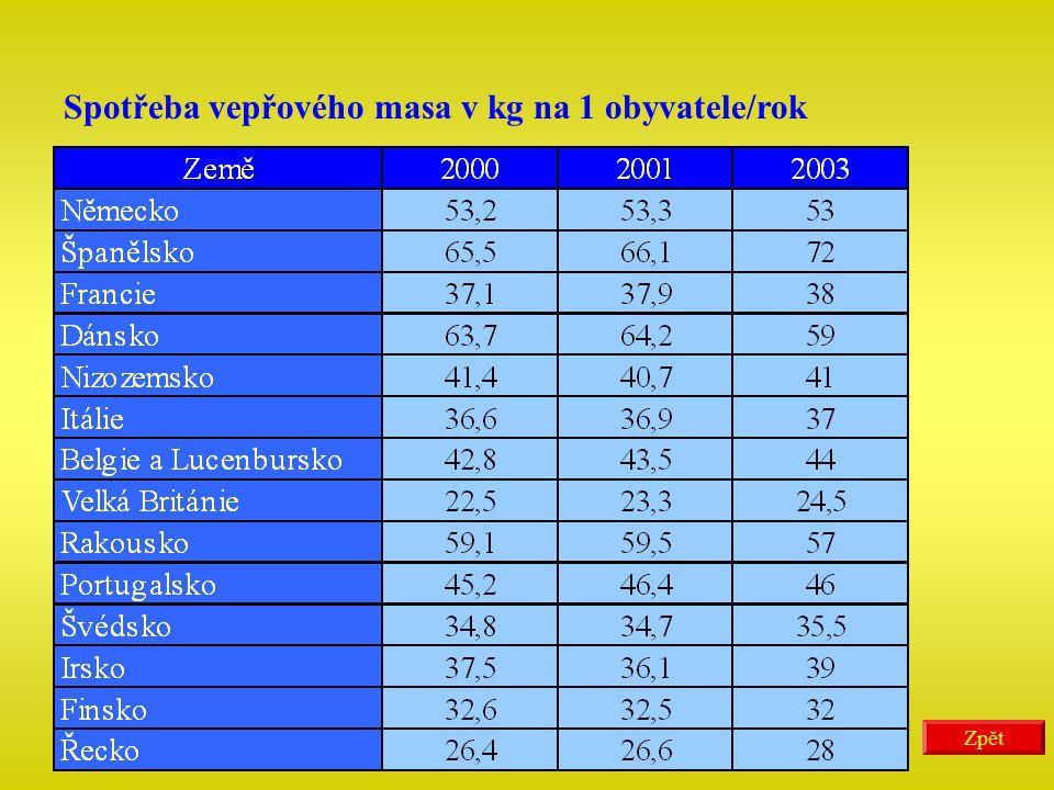 Spotřeba vepřového masa v kg na 1 obyvatele/rok