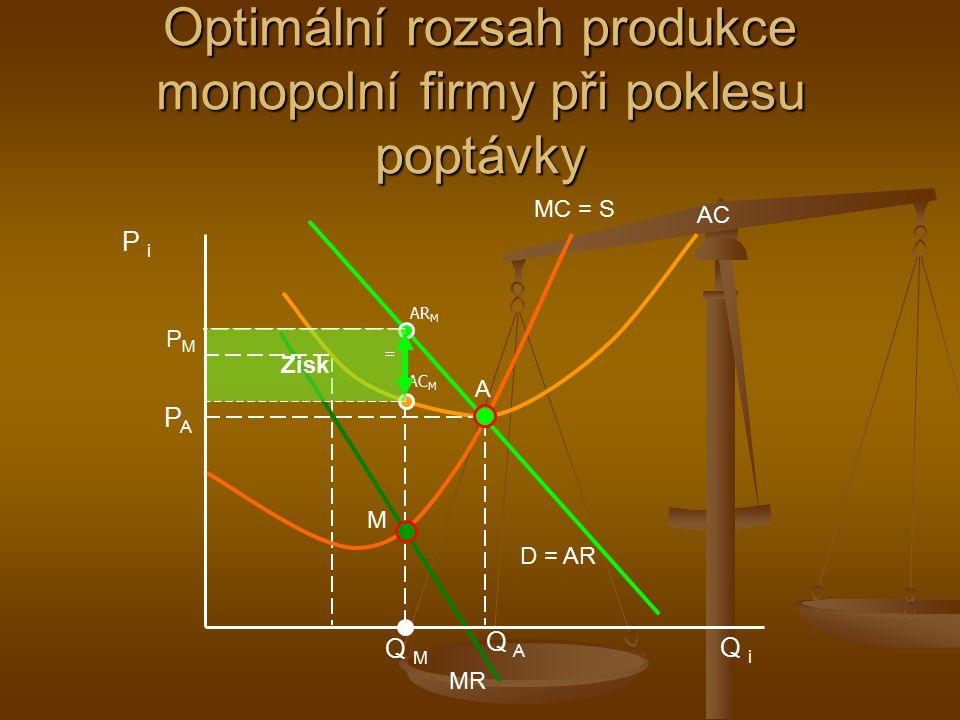 Optimální rozsah produkce monopolní firmy při poklesu poptávky