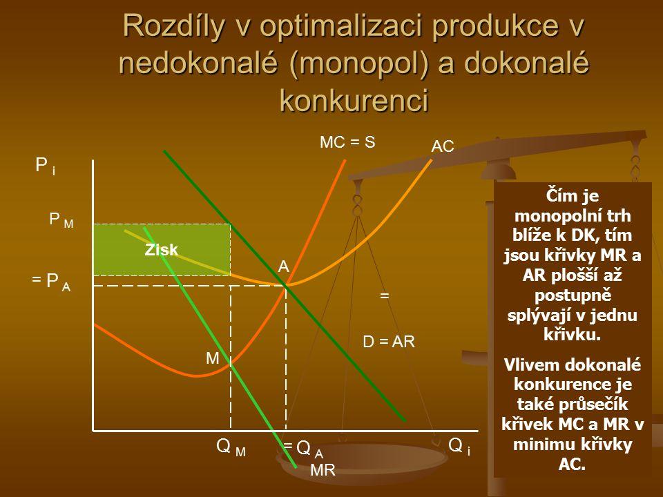 Rozdíly v optimalizaci produkce v nedokonalé (monopol) a dokonalé konkurenci