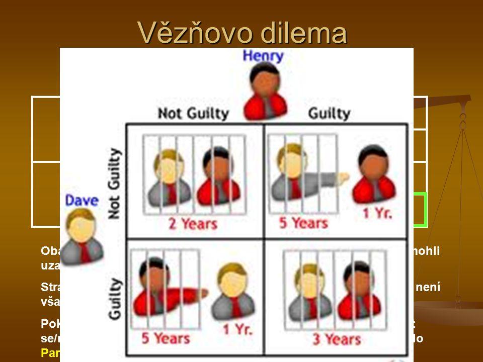 Vězňovo dilema Vězeň B Nepřiznat se Přiznat se A 2 ; 2 5 ; 1 1 ; 5