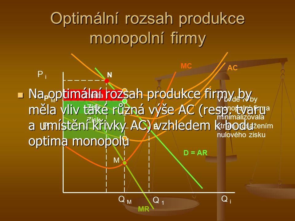 Optimální rozsah produkce monopolní firmy