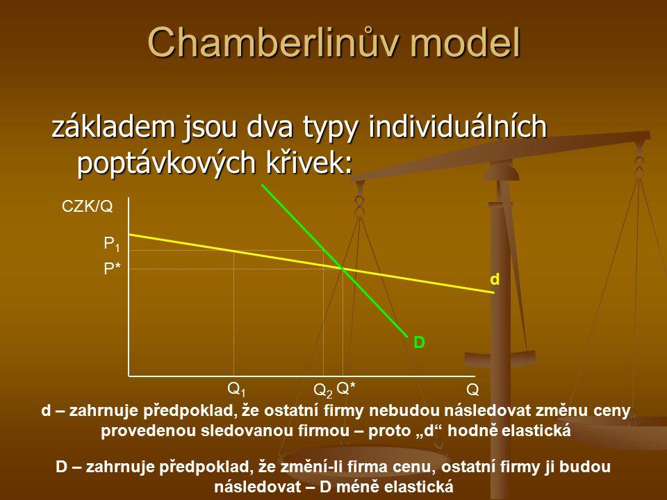 Chamberlinův model základem jsou dva typy individuálních poptávkových křivek: CZK/Q. Q. P1. P* d.