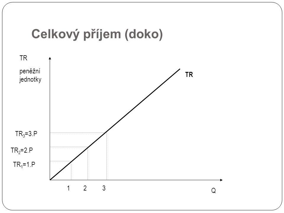Celkový příjem (doko) TR peněžní jednotky TR TR3=3.P TR2=2.P TR1=1.P 1