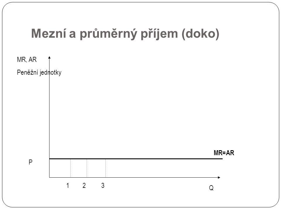 Mezní a průměrný příjem (doko)
