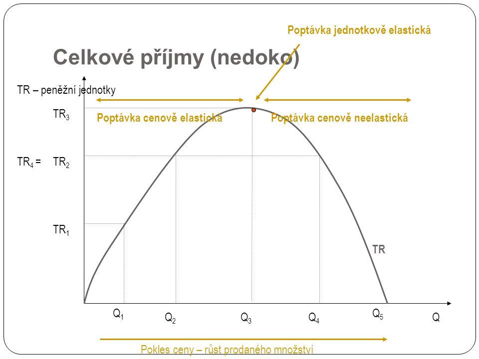 Celkové příjmy (nedoko)