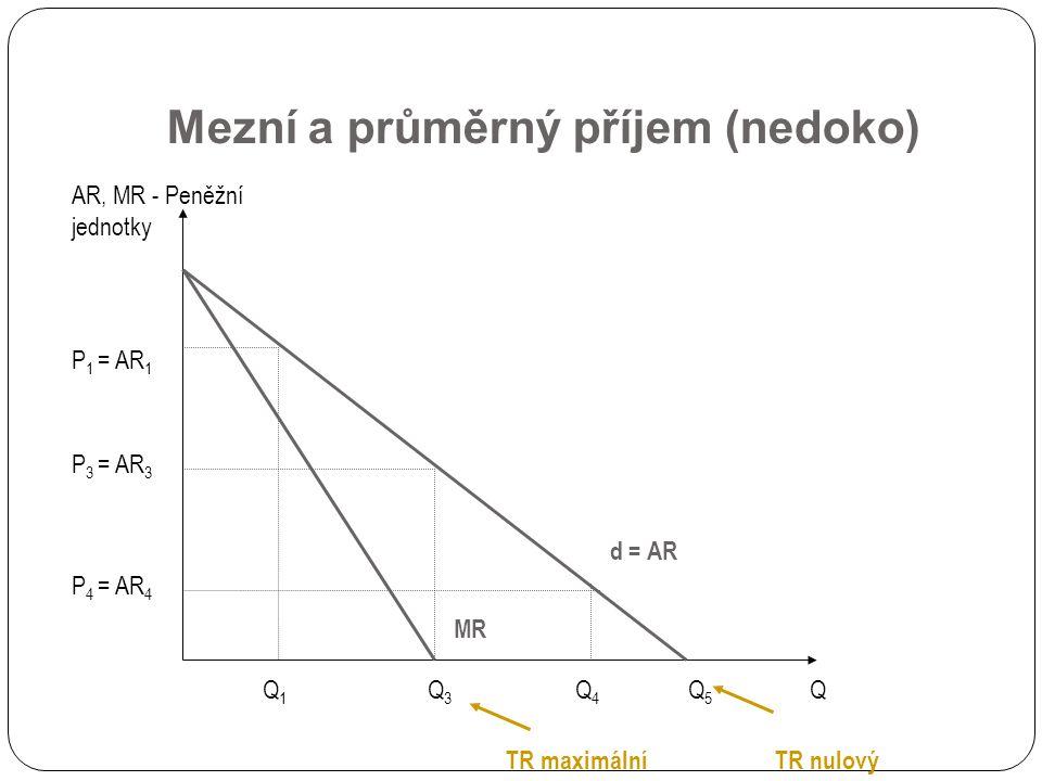 Mezní a průměrný příjem (nedoko)