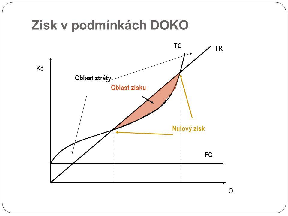 Zisk v podmínkách DOKO TC TR Kč Oblast ztráty Oblast zisku Nulový zisk