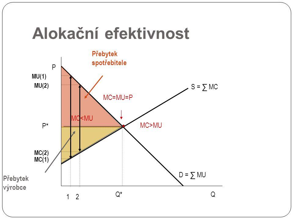 Alokační efektivnost Přebytek spotřebitele P S = ∑ MC MC=MU=P MC<MU