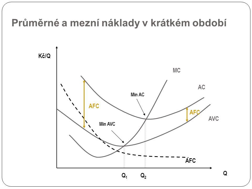 Průměrné a mezní náklady v krátkém období