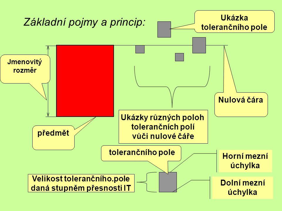 Základní pojmy a princip: