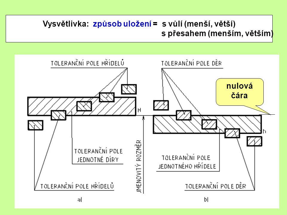 Vysvětlivka: způsob uložení = s vůlí (menší, větší)