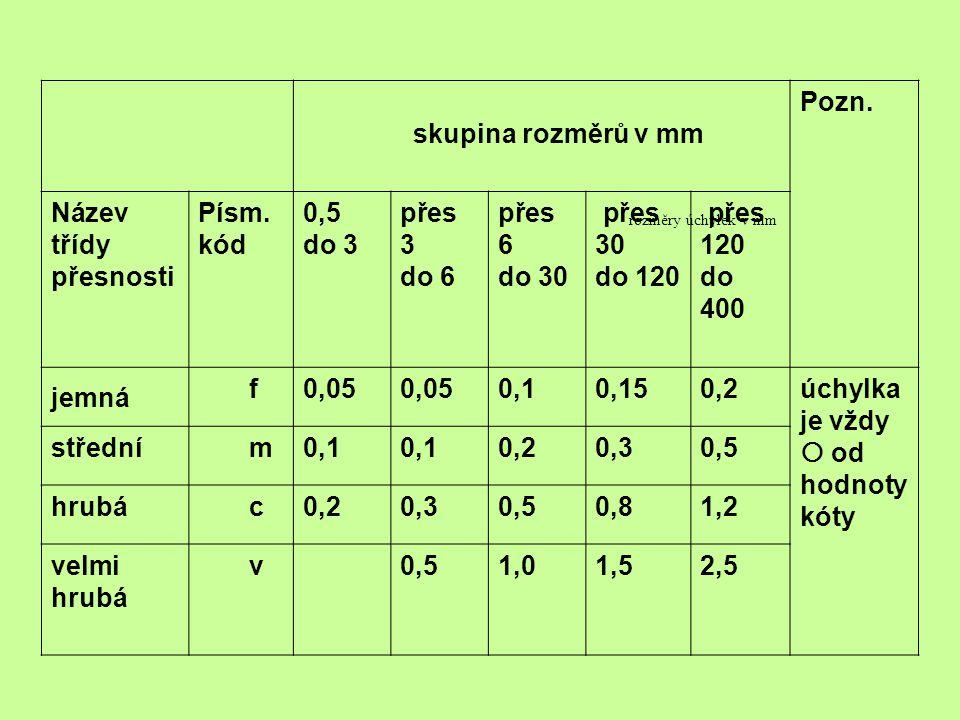 úchylka je vždy  od hodnoty kóty střední m 0,3 hrubá c 0,8 1,2