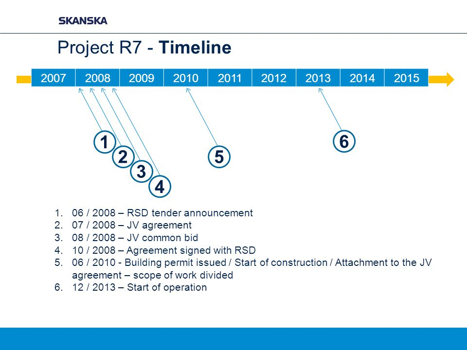 Project R7 - Timeline 2007. 2008. 2009. 2010. 2011. 2012. 2013. 2014. 2015. 1. 2. 3. 4.