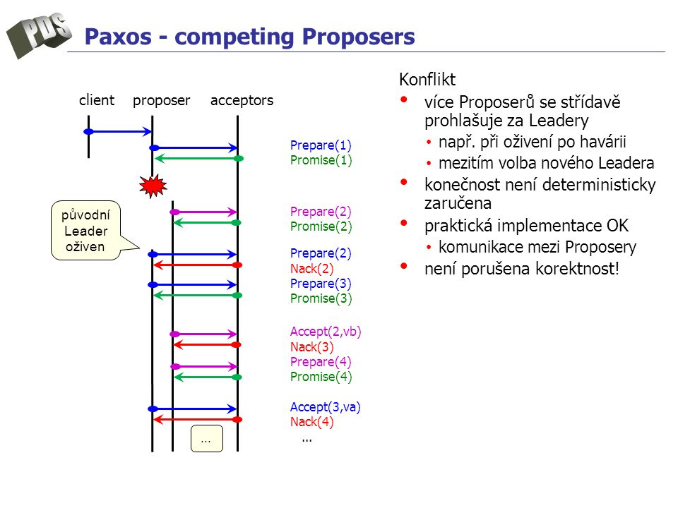 Paxos - competing Proposers