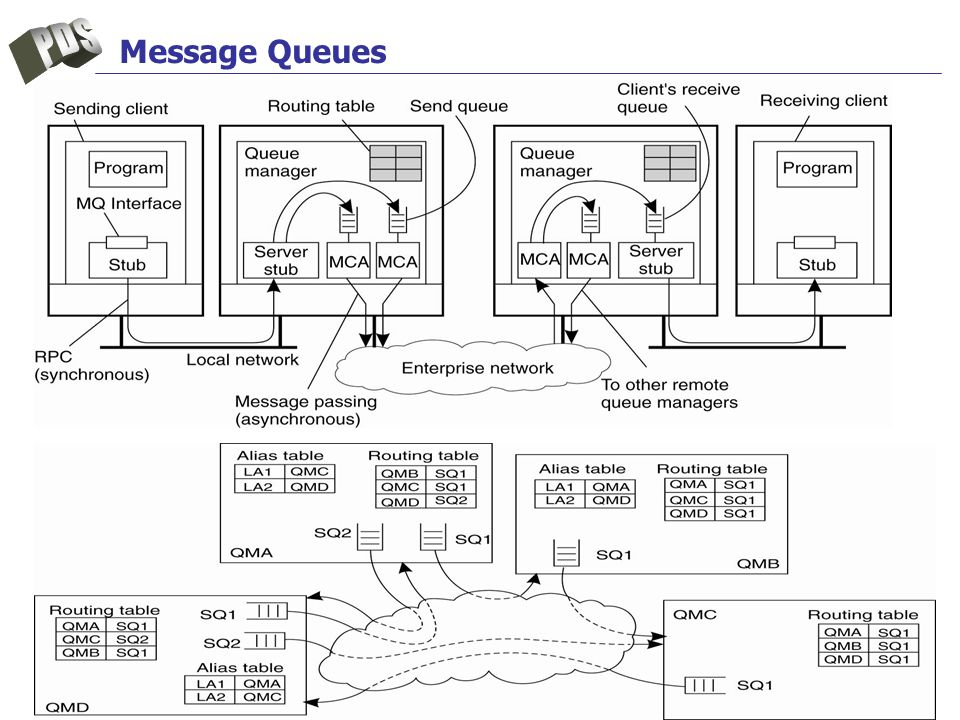 Message Queues IBM WebSphere MQ