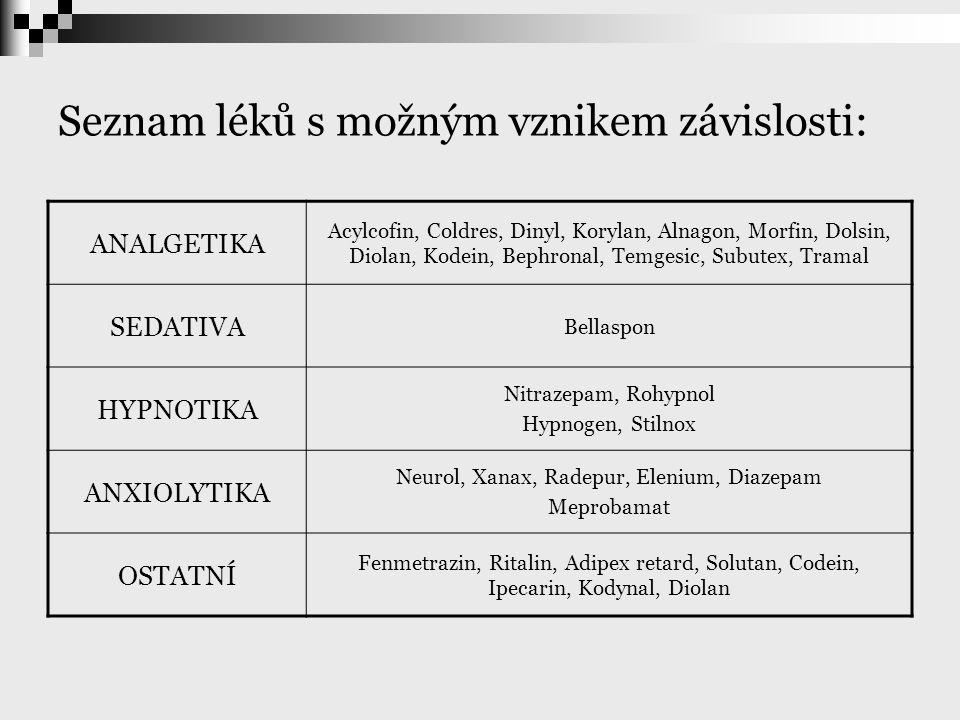 Seznam léků s možným vznikem závislosti: