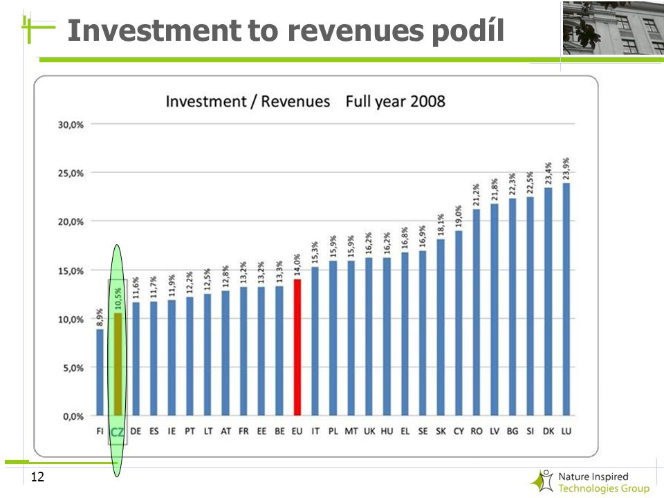 Investment to revenues podíl