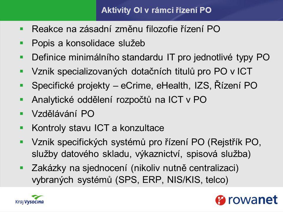 Aktivity OI v rámci řízení PO
